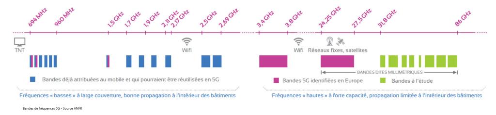 Bandes fréquences 5G